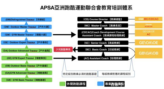 【APSA】亚洲跑酷运动联合会(APSA跑酷培训中心)-跑酷街
